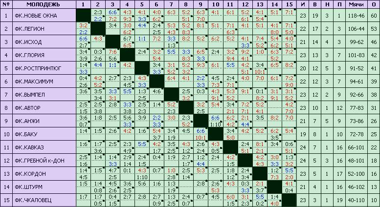 таблица чемпионат европа футбол